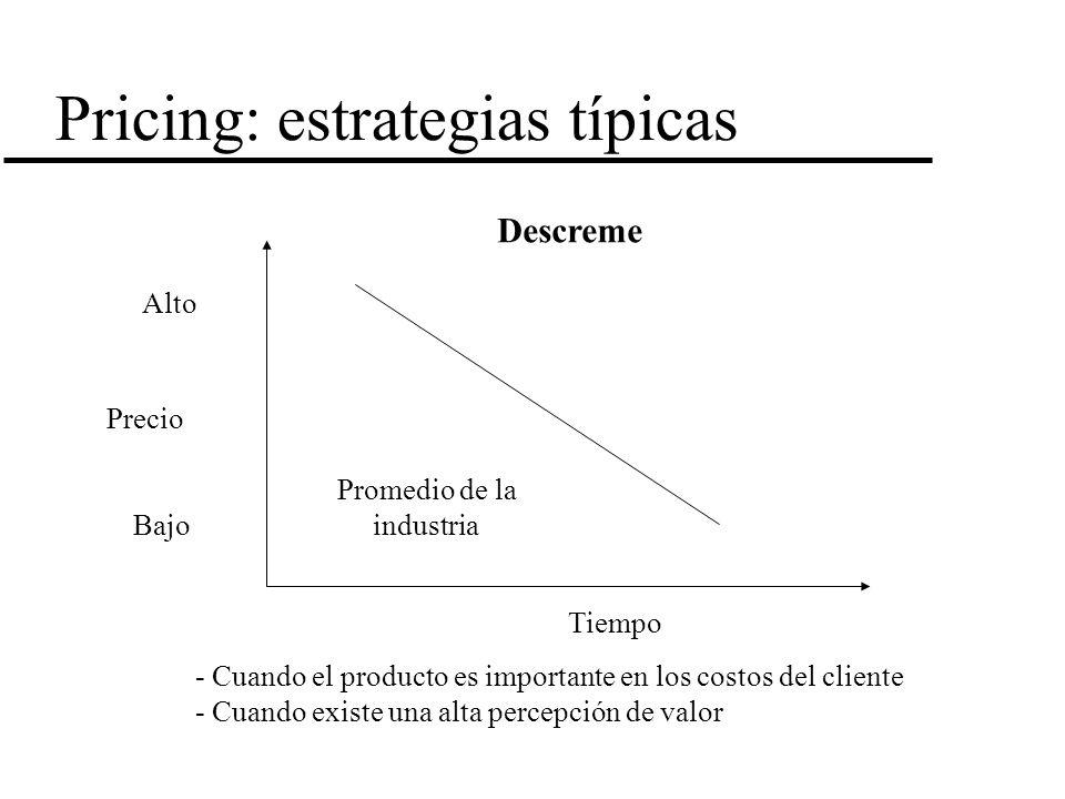 Pricing: estrategias típicas