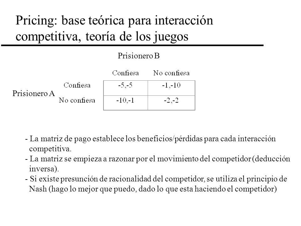 Pricing: base teórica para interacción competitiva, teoría de los juegos