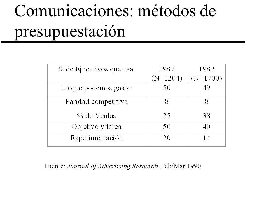 Comunicaciones: métodos de presupuestación