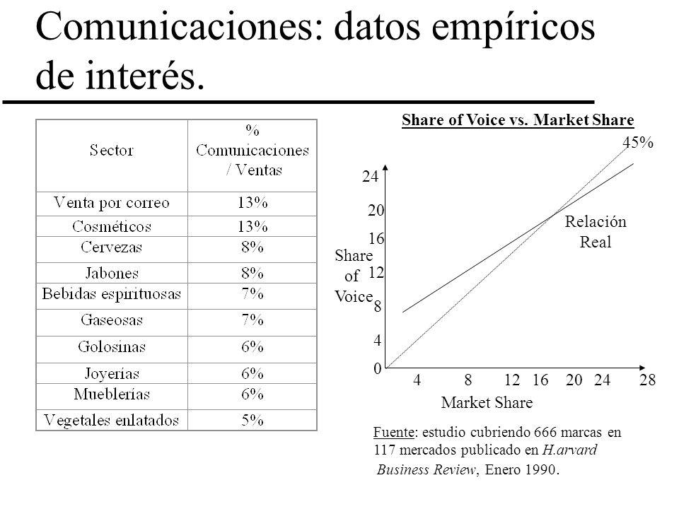 Comunicaciones: datos empíricos de interés.