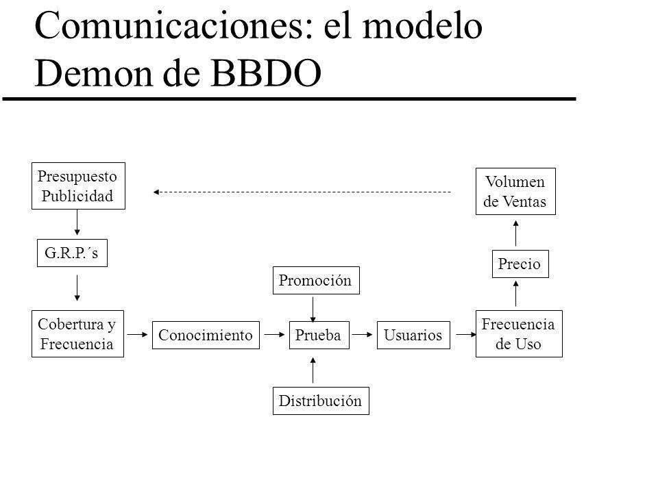 Comunicaciones: el modelo Demon de BBDO