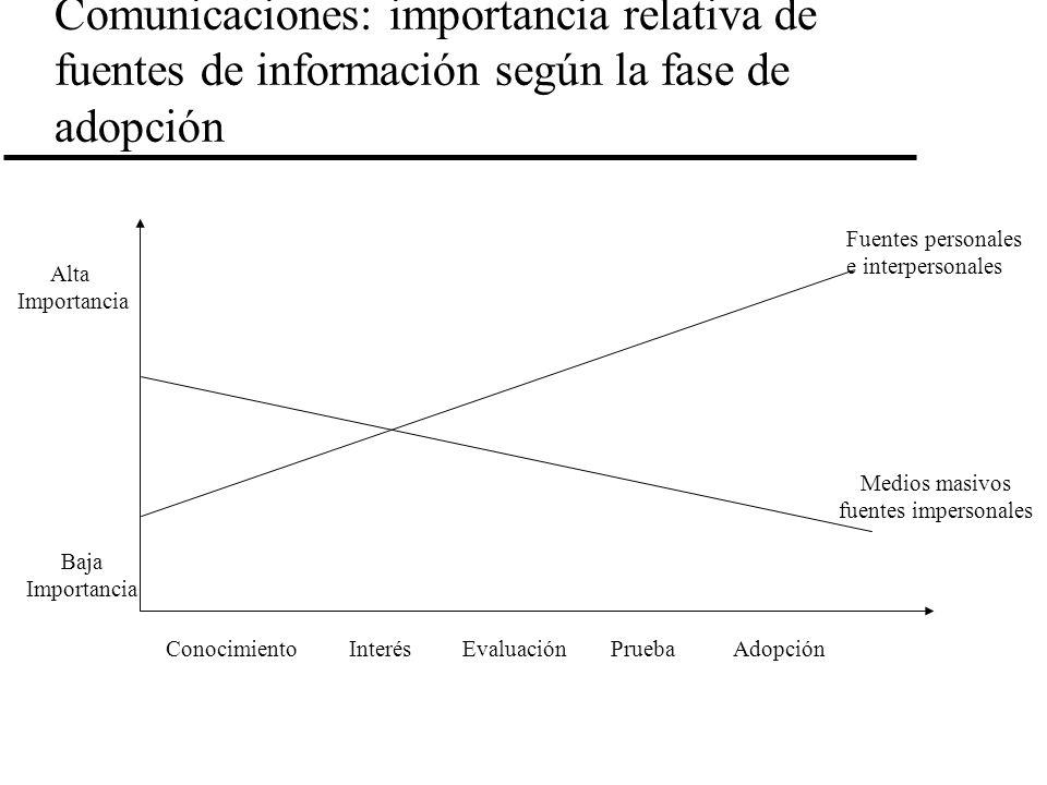 Comunicaciones: importancia relativa de fuentes de información según la fase de adopción