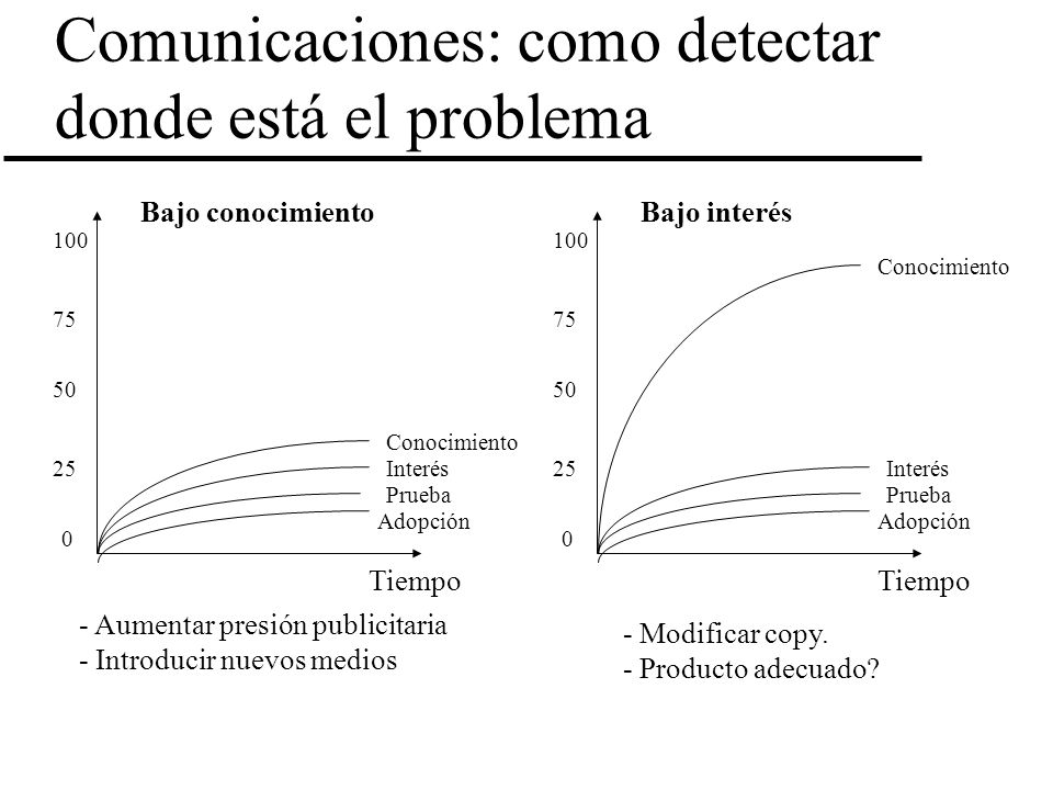 Comunicaciones: como detectar donde está el problema