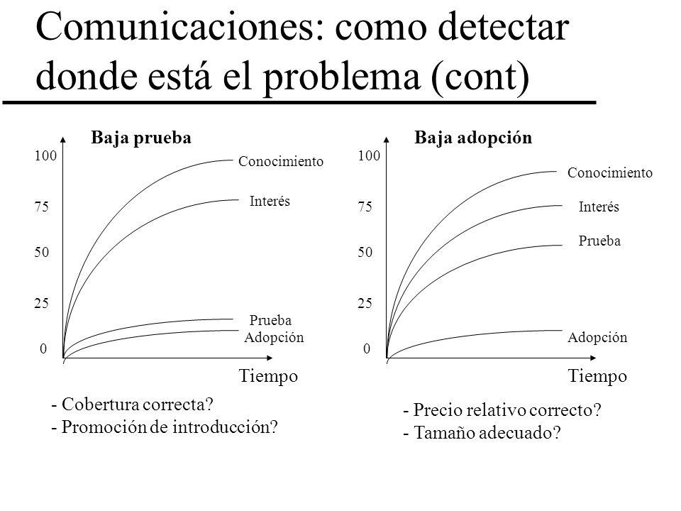 Comunicaciones: como detectar donde está el problema (cont)