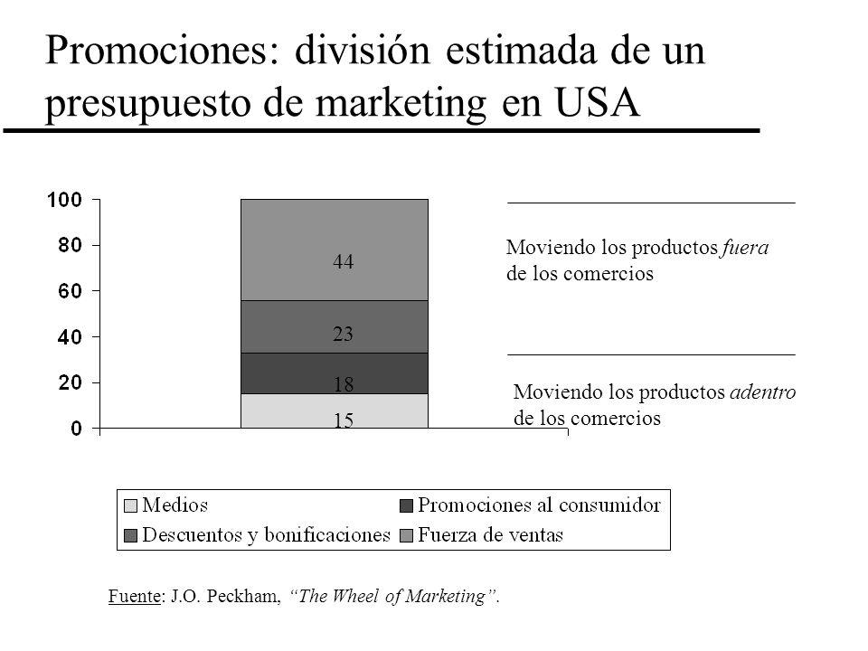 Promociones: división estimada de un presupuesto de marketing en USA