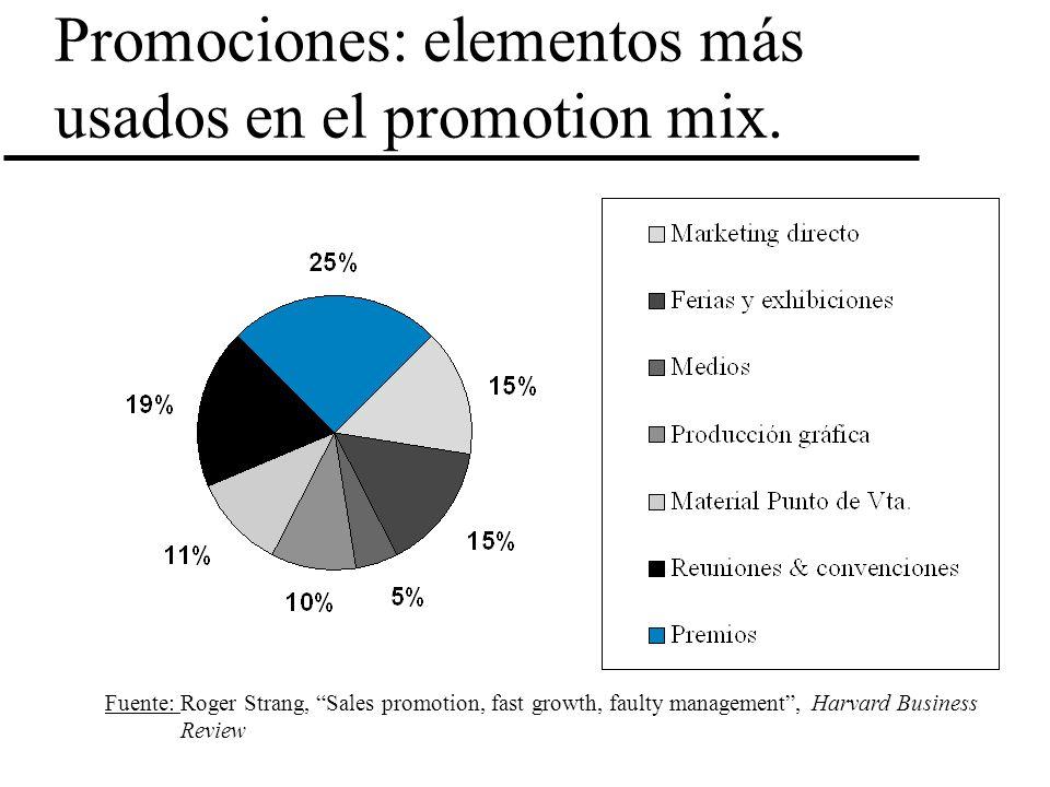 Promociones: elementos más usados en el promotion mix.