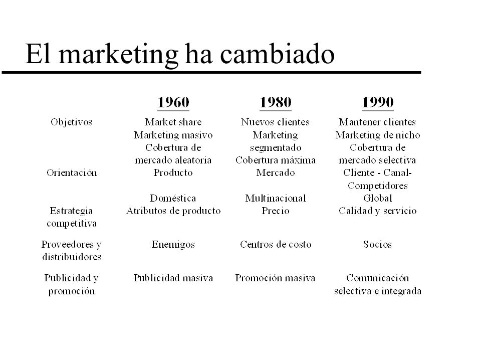 El marketing ha cambiado