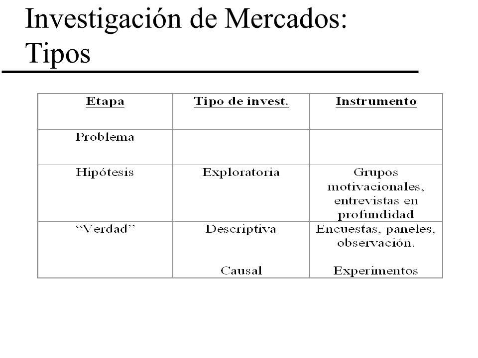 Investigación de Mercados: Tipos