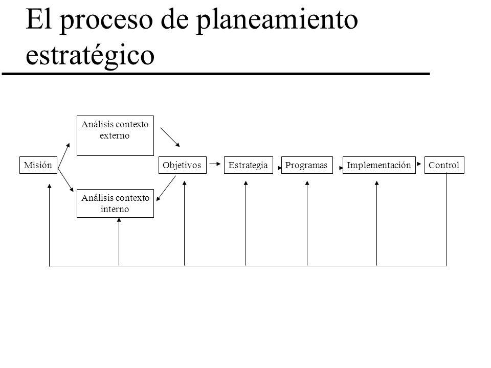 El proceso de planeamiento estratégico