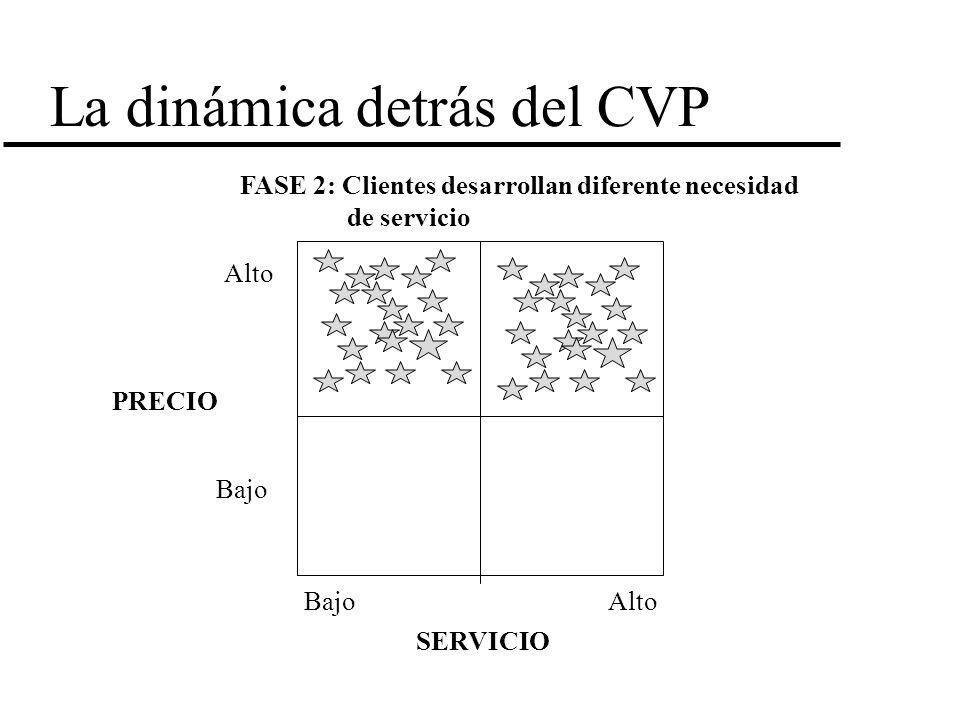 La dinámica detrás del CVP