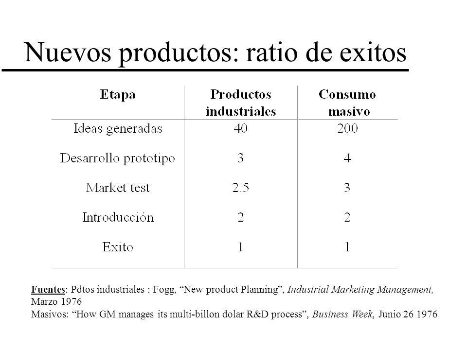 Nuevos productos: ratio de exitos