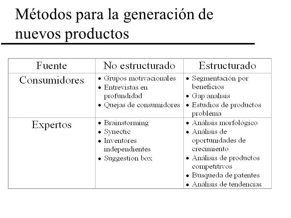 Métodos para la generación de nuevos productos