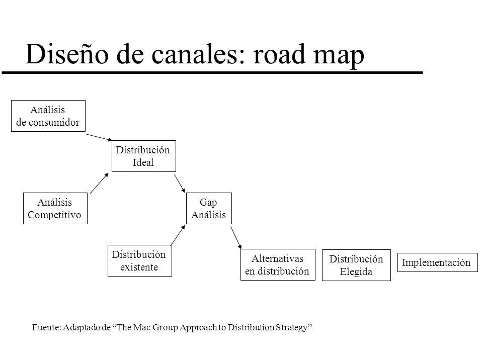 Diseño de canales: road map