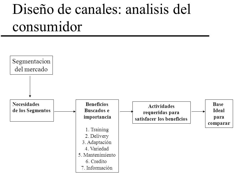 Diseño de canales: analisis del consumidor