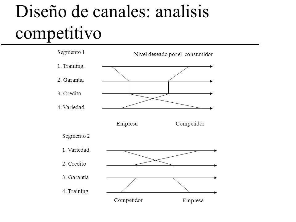 Diseño de canales: analisis competitivo