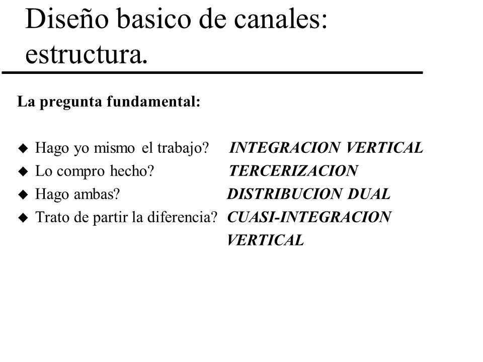 Diseño basico de canales: estructura.