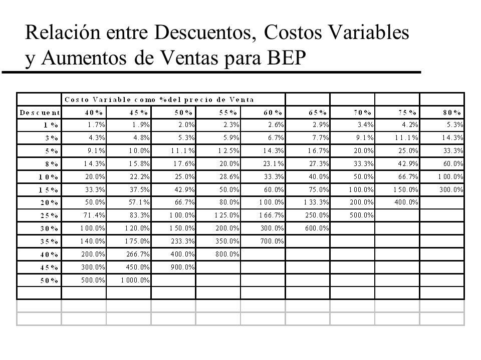 Relación entre Descuentos, Costos Variables y Aumentos de Ventas para BEP
