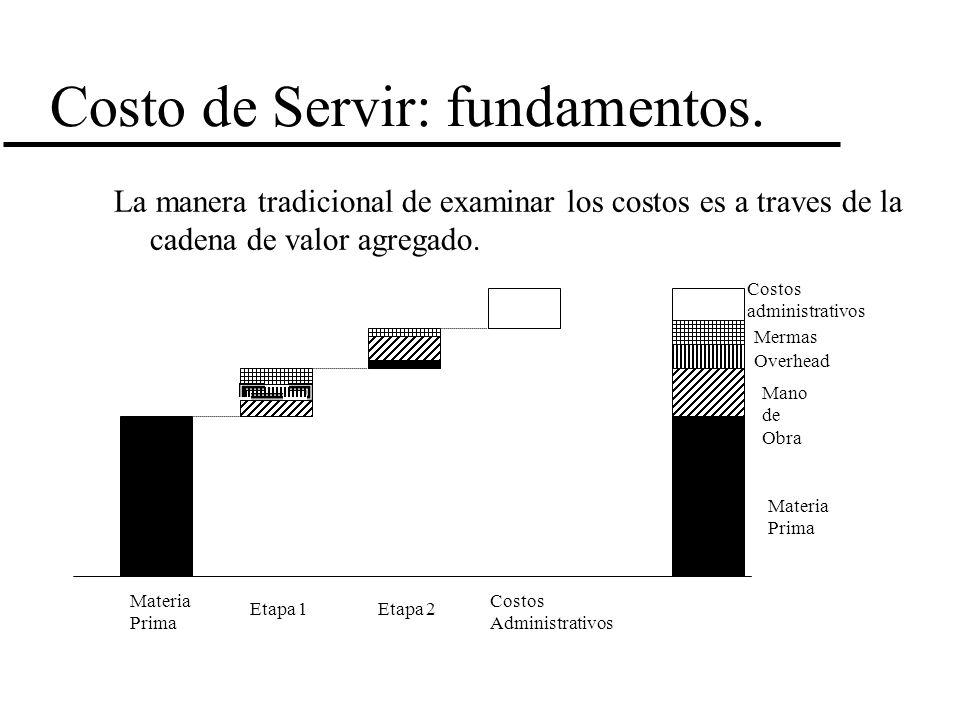 Costo de Servir: fundamentos.