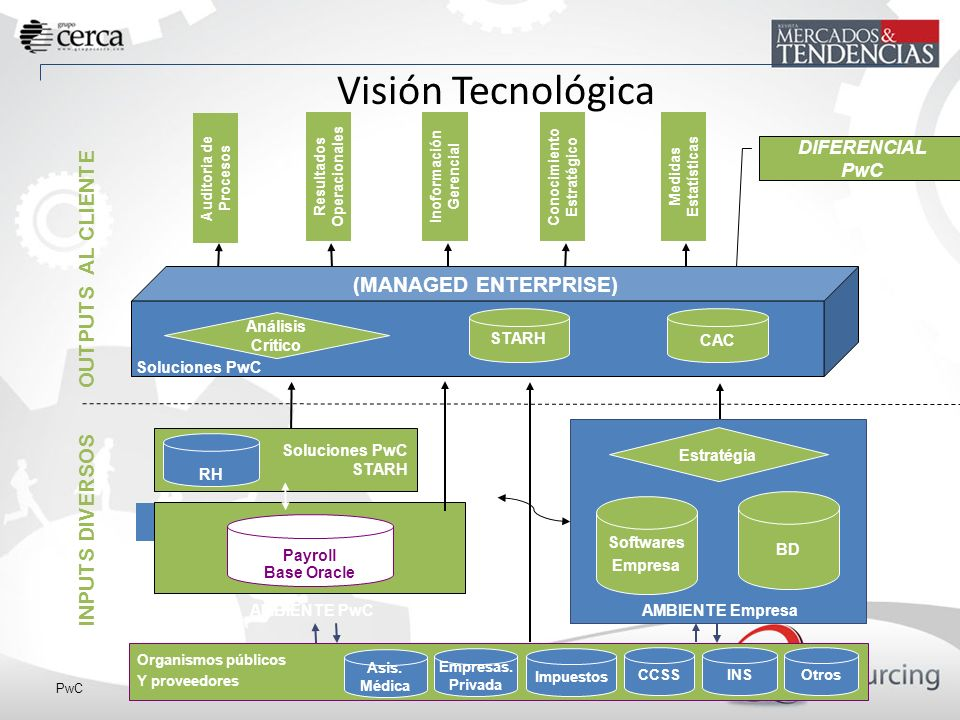Visión Tecnológica OUTPUTS AL CLIENTE (MANAGED ENTERPRISE)