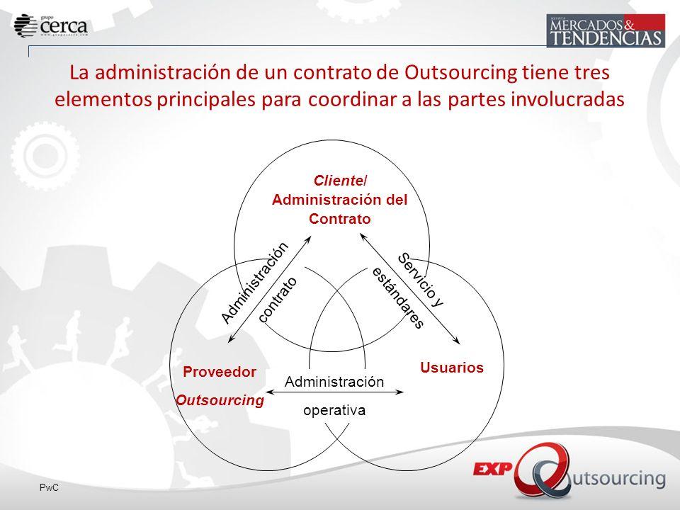 Cliente/ Administración del Contrato