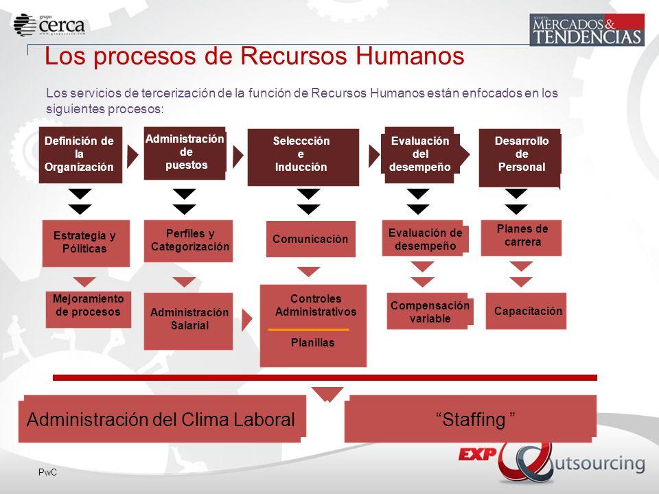 Los procesos de Recursos Humanos