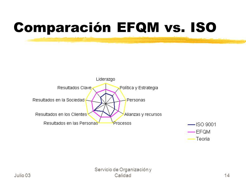 Comparación EFQM vs. ISO