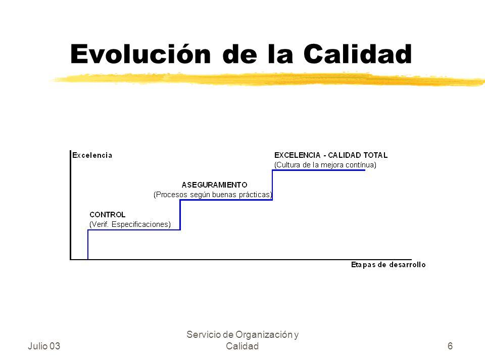 Evolución de la Calidad