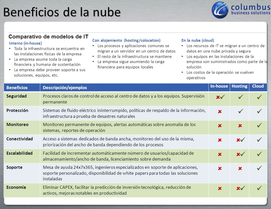 Beneficios de la nube ûü ü û Comparativo de modelos de IT Beneficios