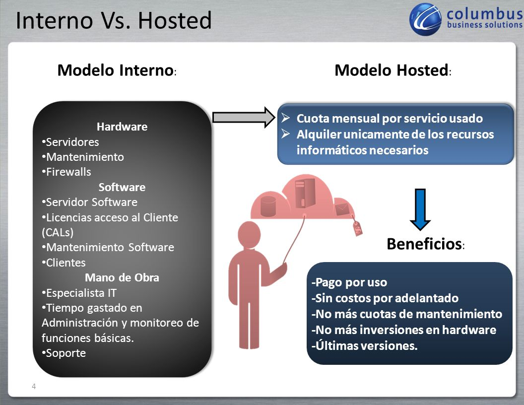 Interno Vs. Hosted Modelo Interno: Modelo Hosted: Beneficios: