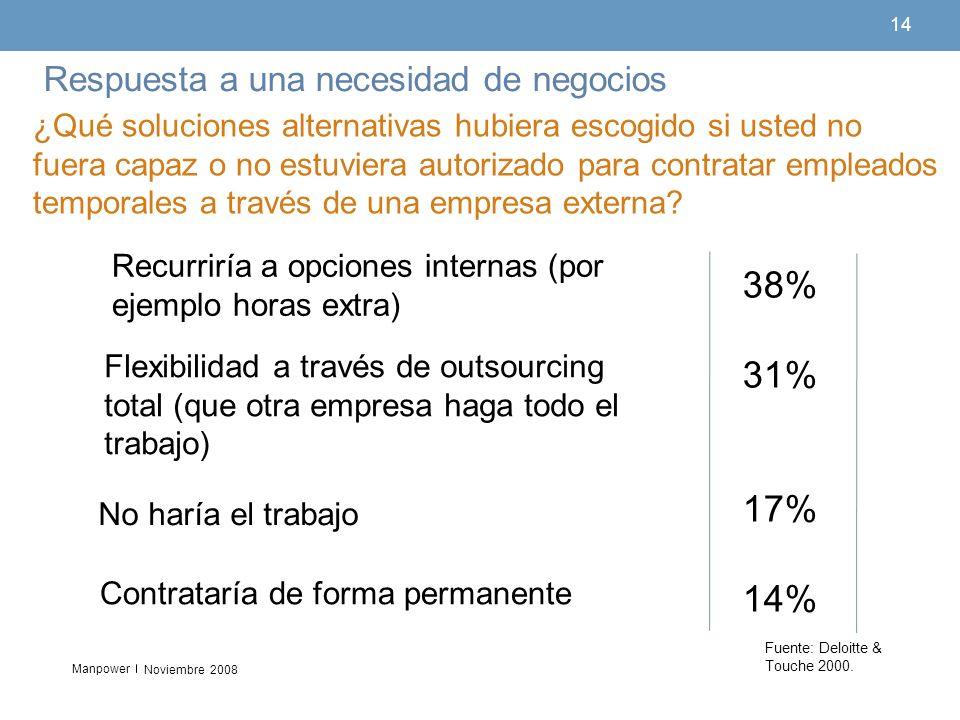 38% 31% 17% 14% Respuesta a una necesidad de negocios