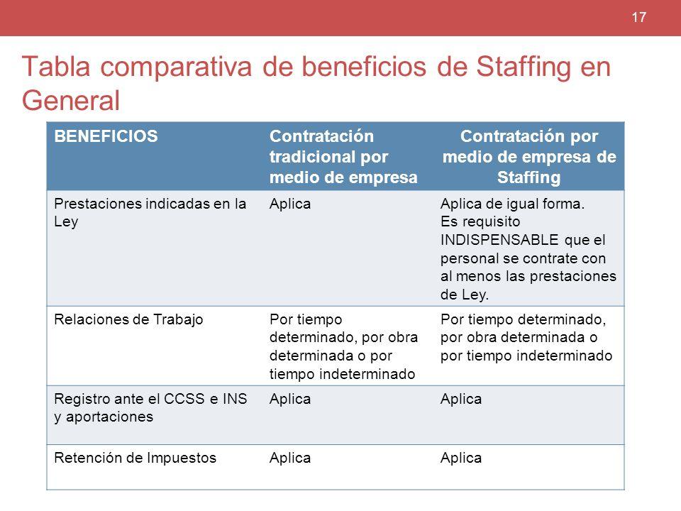 Tabla comparativa de beneficios de Staffing en General