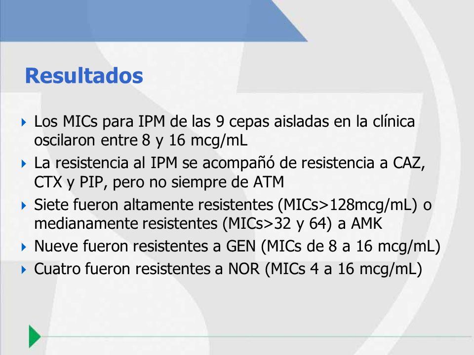 Resultados Los MICs para IPM de las 9 cepas aisladas en la clínica oscilaron entre 8 y 16 mcg/mL.