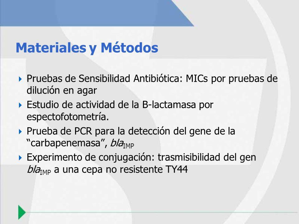 Materiales y Métodos Pruebas de Sensibilidad Antibiótica: MICs por pruebas de dilución en agar.