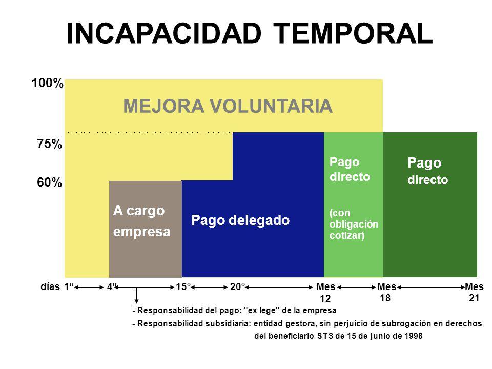 INCAPACIDAD TEMPORAL MEJORA VOLUNTARIA Pago A cargo Pago delegado
