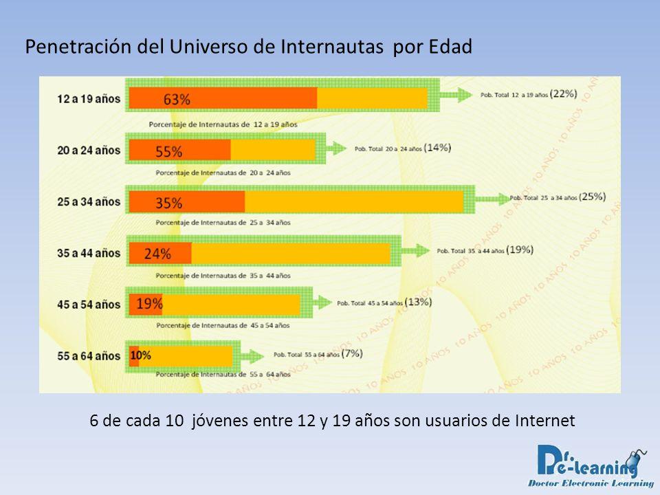 6 de cada 10 jóvenes entre 12 y 19 años son usuarios de Internet