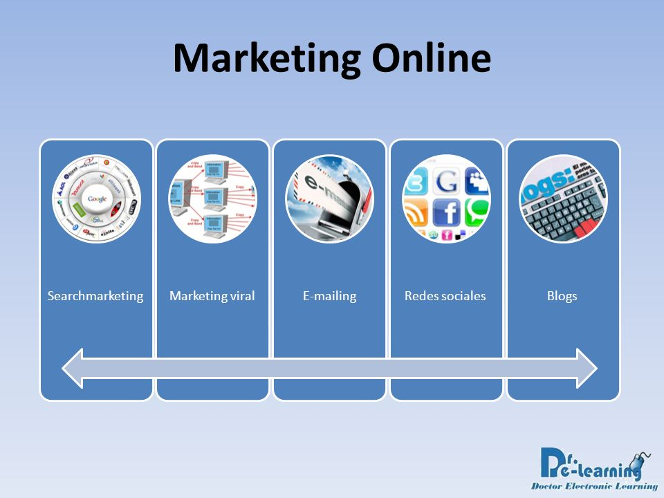 Marketing Online Searchmarketing Marketing viral E-mailing