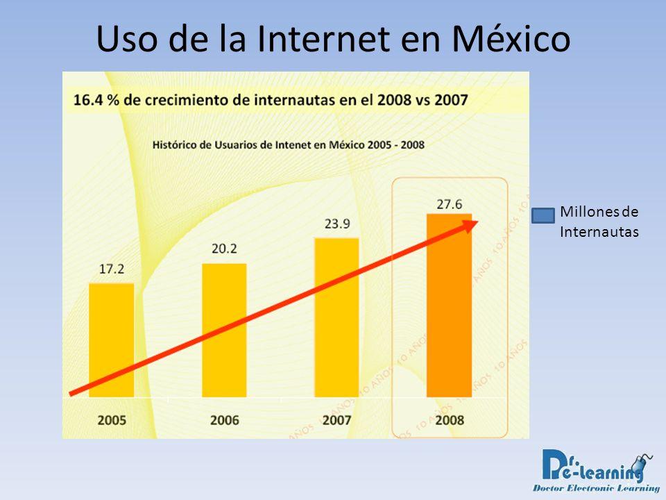 Uso de la Internet en México