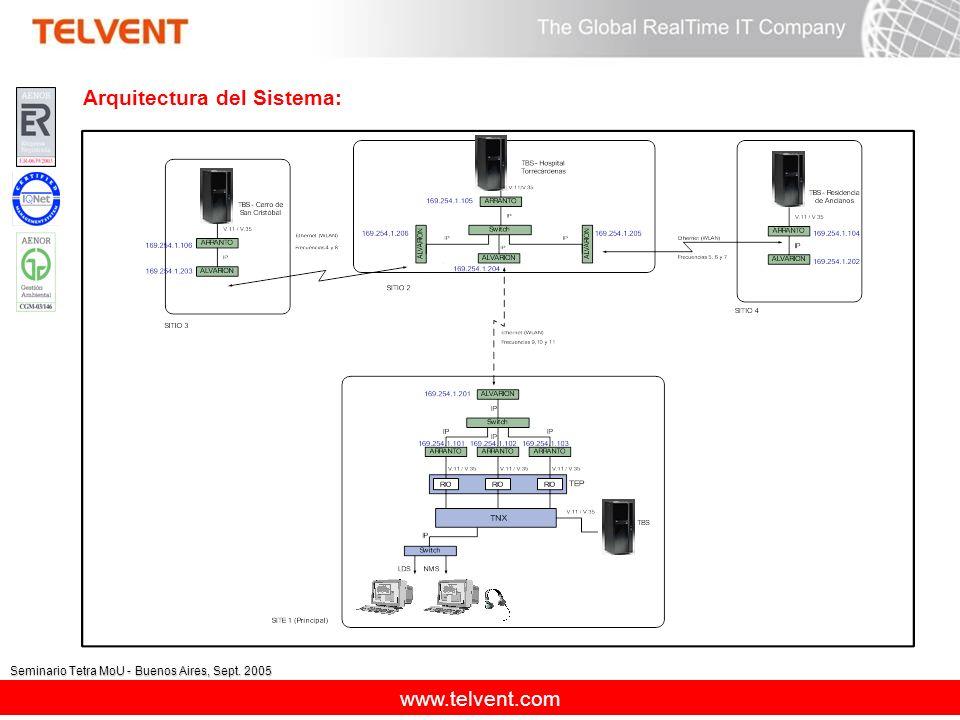 Arquitectura del Sistema: