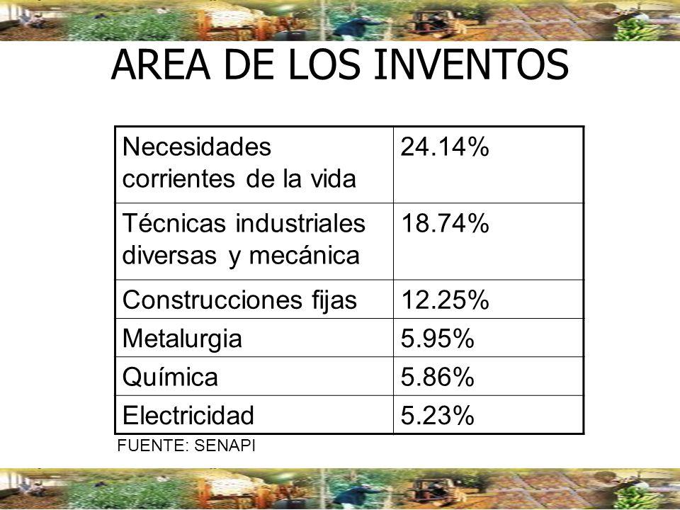 AREA DE LOS INVENTOS Necesidades corrientes de la vida 24.14%