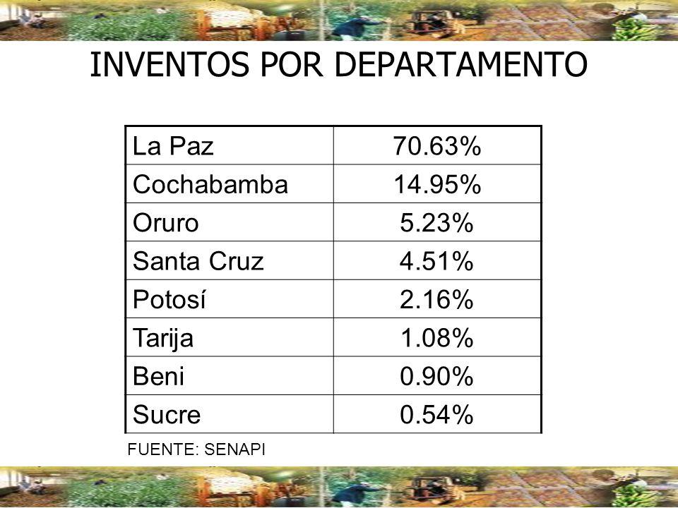 INVENTOS POR DEPARTAMENTO