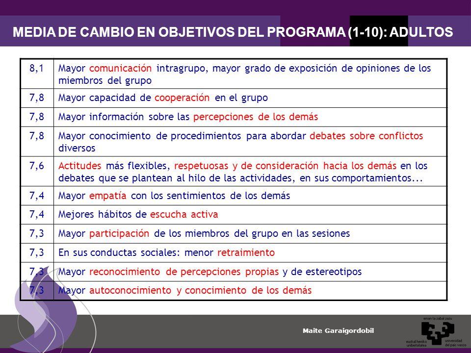 MEDIA DE CAMBIO EN OBJETIVOS DEL PROGRAMA (1-10): ADULTOS