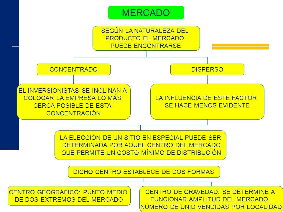 MERCADO SEGÚN LA NATURALEZA DEL PRODUCTO EL MERCADO PUEDE ENCONTRARSE