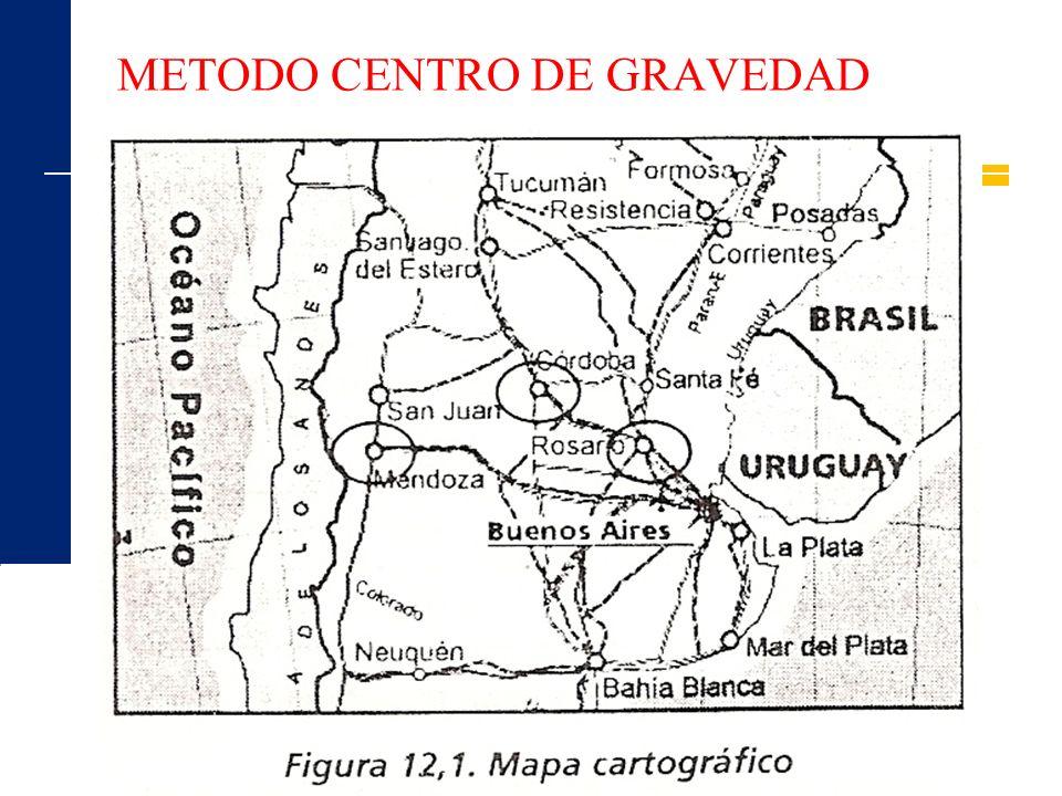 METODO CENTRO DE GRAVEDAD