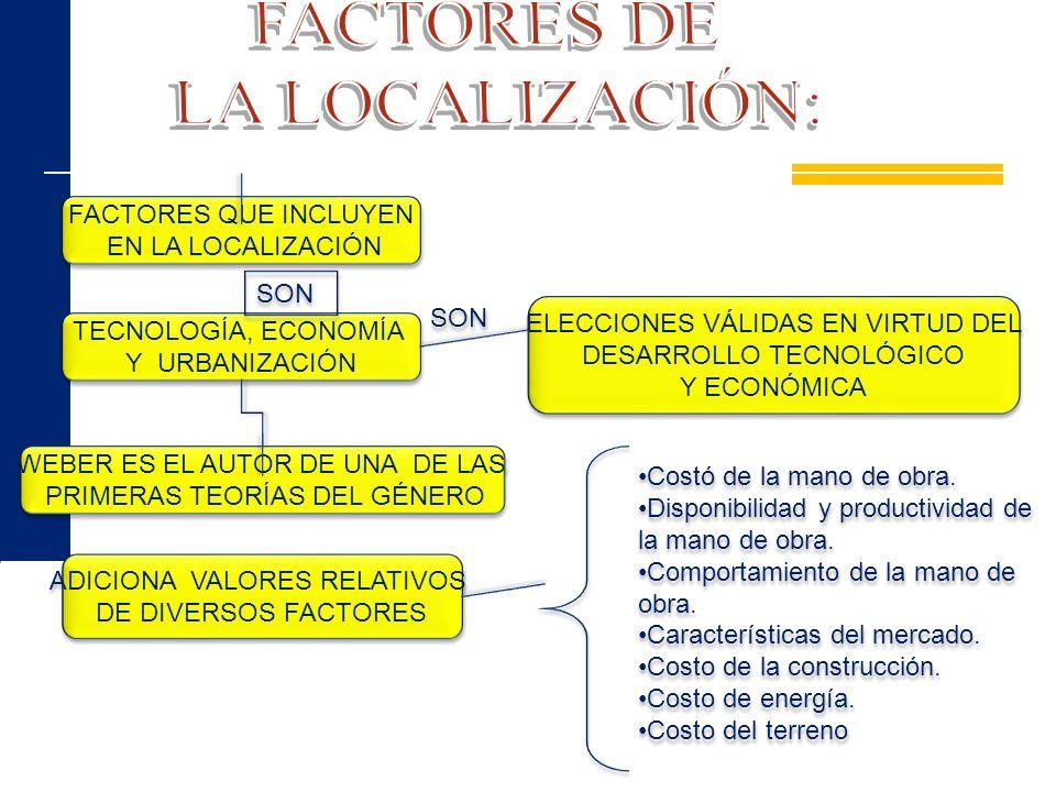 FACTORES DE LA LOCALIZACIÓN: FACTORES QUE INCLUYEN EN LA LOCALIZACIÓN