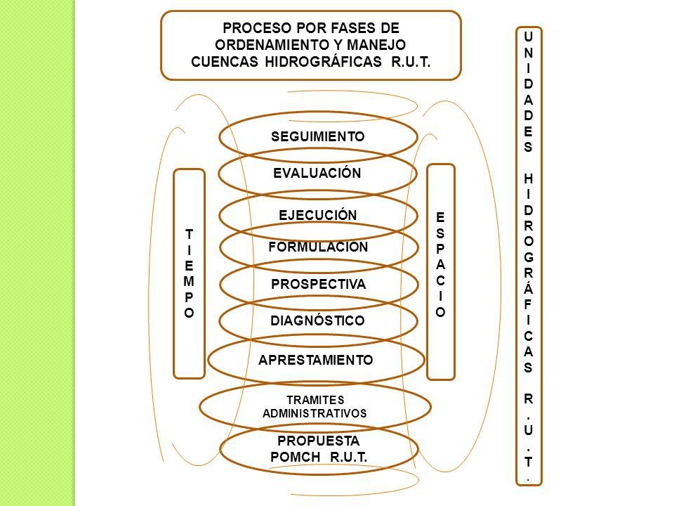 PROCESO POR FASES DE ORDENAMIENTO Y MANEJO