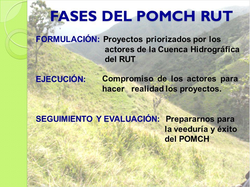 FASES DEL POMCH RUT FORMULACIÓN: Proyectos priorizados por los