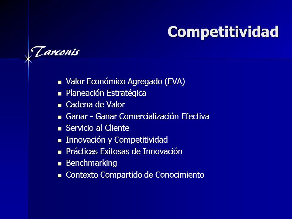 Competitividad Valor Económico Agregado (EVA) Planeación Estratégica