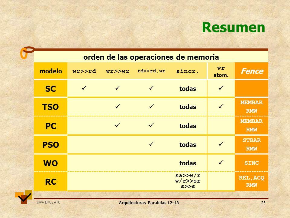 orden de las operaciones de memoria Arquitecturas Paralelas 12-13