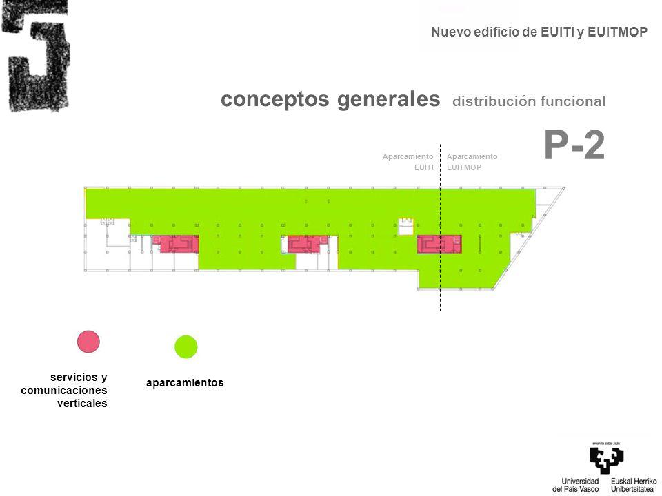P-2 conceptos generales distribución funcional