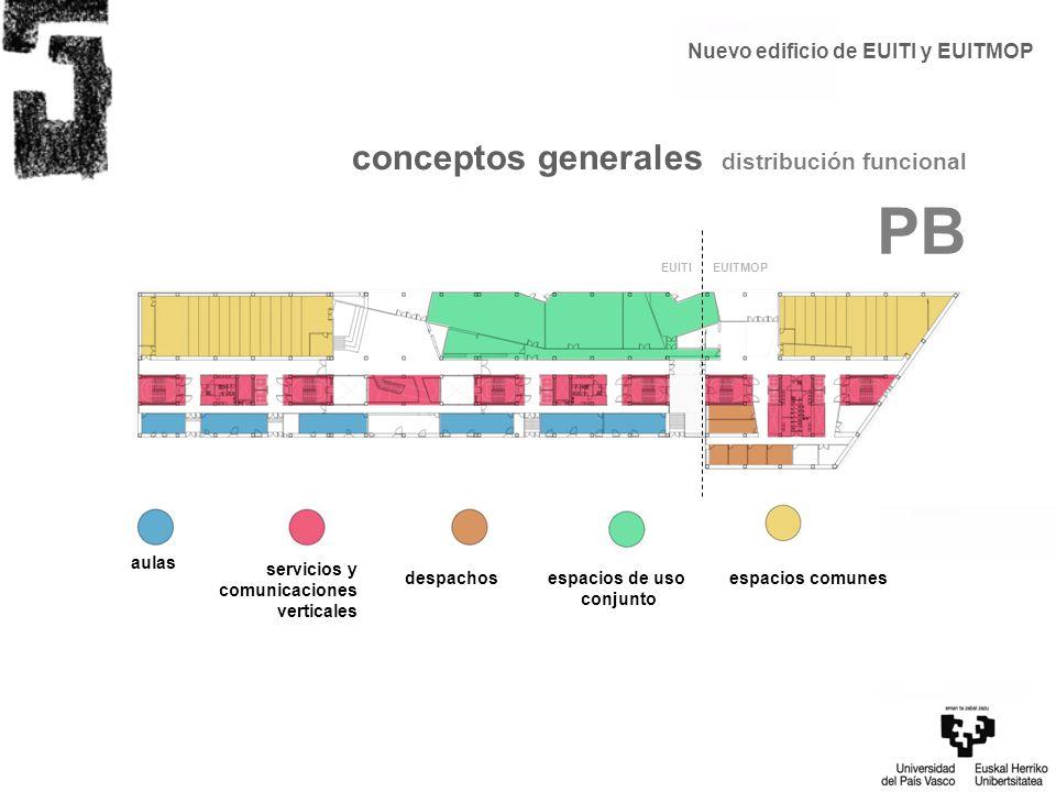 Nuevo edificio de EUITI y EUITMOP